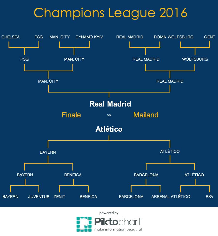 champions-league-2016-2